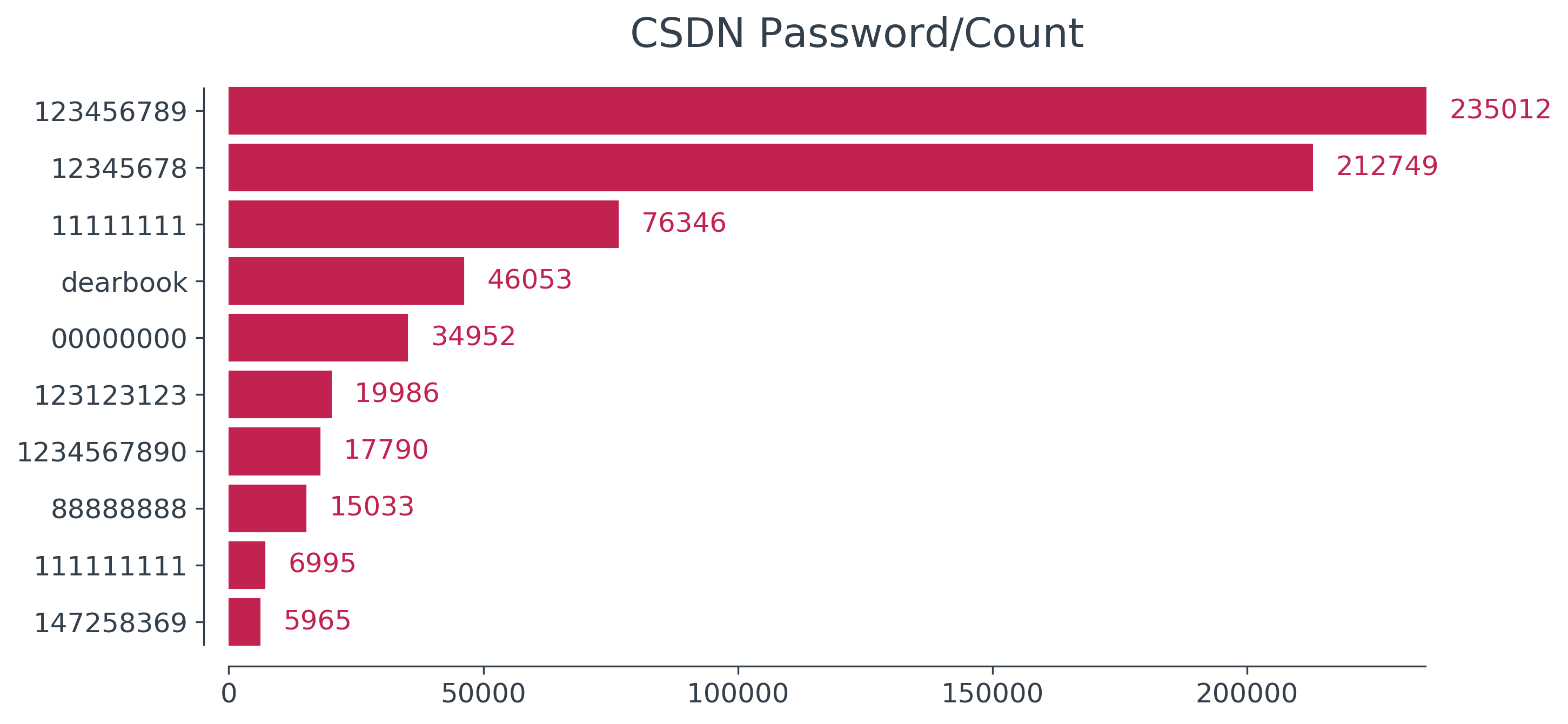 csdn password