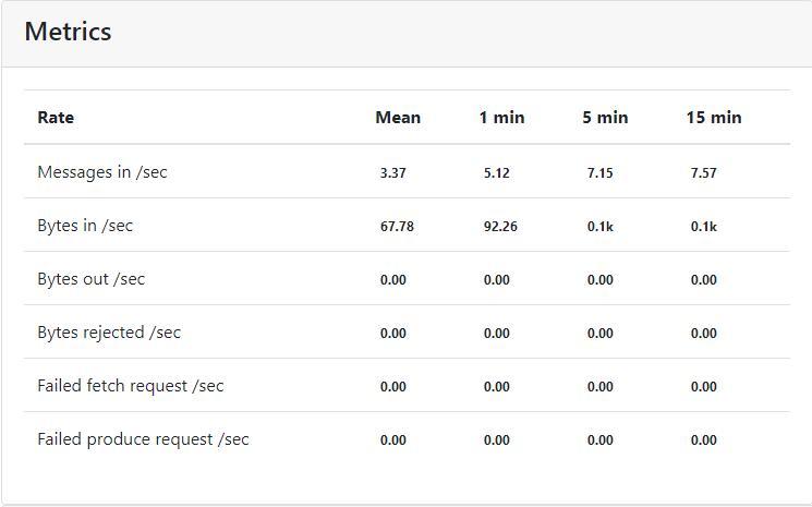 kafka-manager metrics  rate